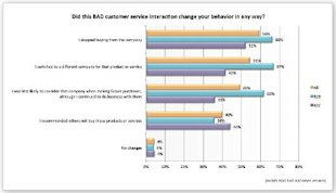 Tremendous Impact of Good & Bad Service on B2B Sales image serviceimpact2
