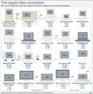 Graphic on the evolution of Apple Macintosh computers since January 24, 1984, when the first Mac was introduced