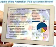 Graphic on Apple's refund offer to Australian buyers of the new iPad who felt misled by advertising about 4G capabilities