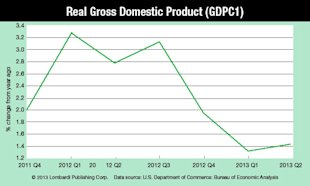The Worst Jobs Report in Four Months Does One Thing image Real Gross Domestic Product Chart