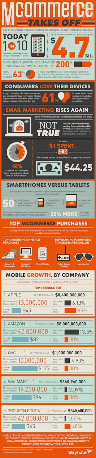 How Mobile Commerce Has Changed the Way Retail Does Business image Baynote mCommerce FINAL