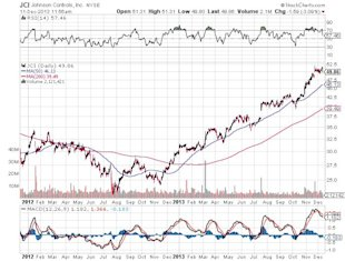 A $35.0 Billion Company Poised for Growth? image Johnson Controls Inc Chart