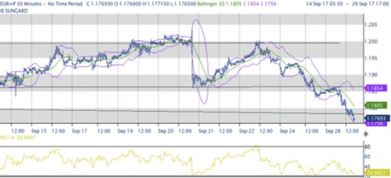 Euro e Borse sotto peso eccesso ottimismo precedente