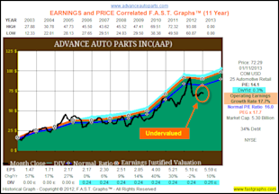Advance Auto Parts Inc: Fundamental Stock Research Analysis image AAP1