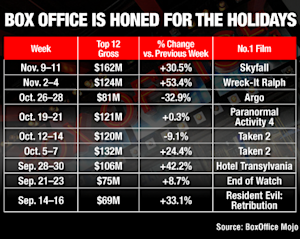 A Year-End Box Office Surge Signals Turnaround For 2012