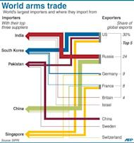 Graphic on the findings of a new study of the global arms trade, released Monday, that says Asia and Oceania accounted for 44 percent of conventional arms imports in the past five years