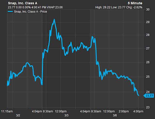 Another big chunk of Snapchat's share price just ...