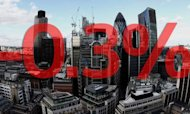 UK GDP Falls By 0.3% In Last Quarter