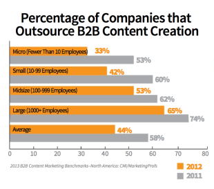 Study Shows Producing Enough Content is Marketers Biggest Challenge image Novamed