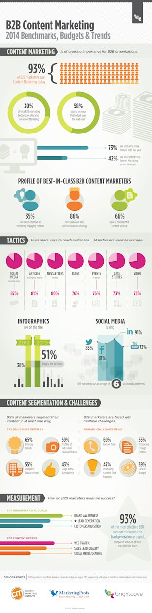 Interesting Infographic: Top Content Marketing Trends You Need To Know image content marketing trends
