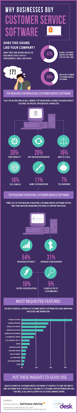 Why Businesses Buy Customer Service Software [Infographic] image customer service software infographic