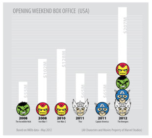 How to Make Money with Marvel Movies and Comics image Avengers Movie Infographic