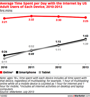 Four Important Digital Marketing Trends for 2014 image mobile time2