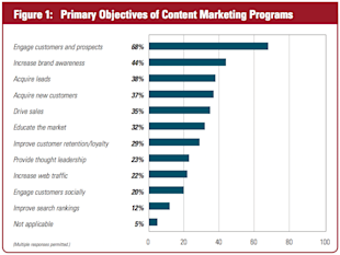 5 Things You Might Not Know About Content Marketing image Engagement Top Priority in Content Marketing