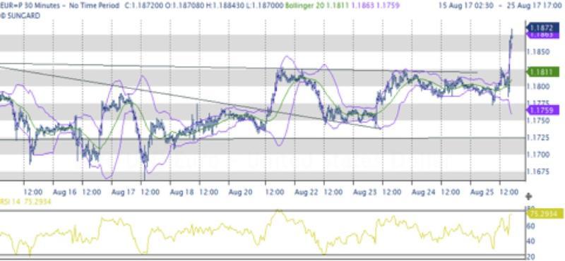 Nulla di nuovo da Yellen e Draghi