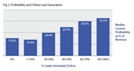 Research: Online Lead Generation Gets Faster Growth, More Profits image Fig. 2 300x160