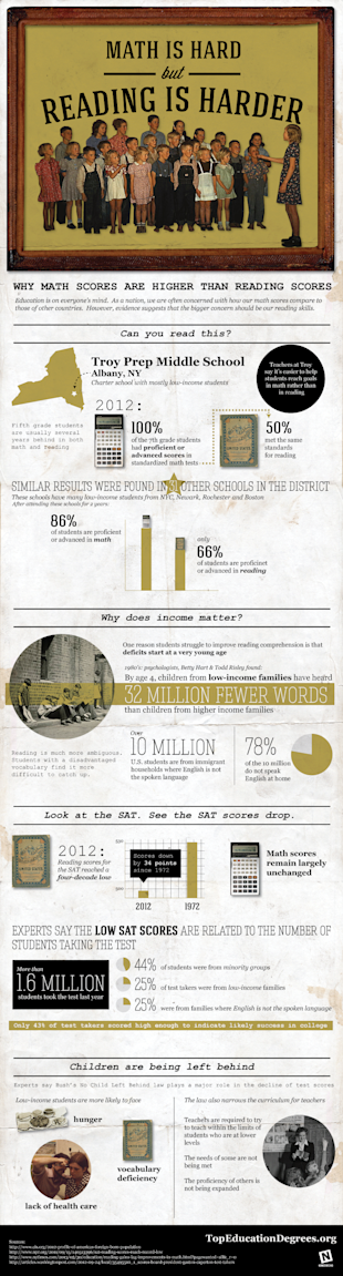 Math is Hard, but Reading is Harder [Infographic] image math reading2