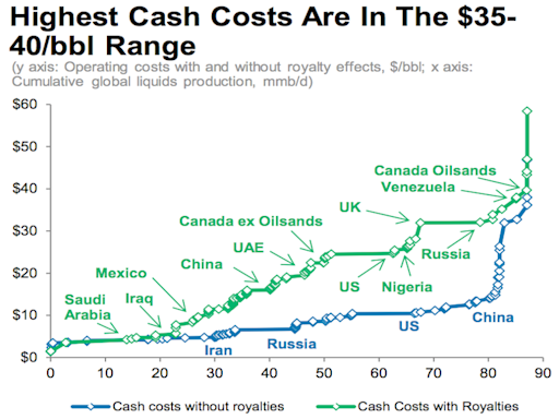 morgan stanley cash costs