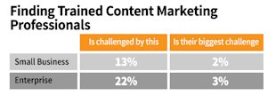B2B Marketing: 9 Ideas for Solving Your Biggest Content Challenges image B2B content marketing finding professionals