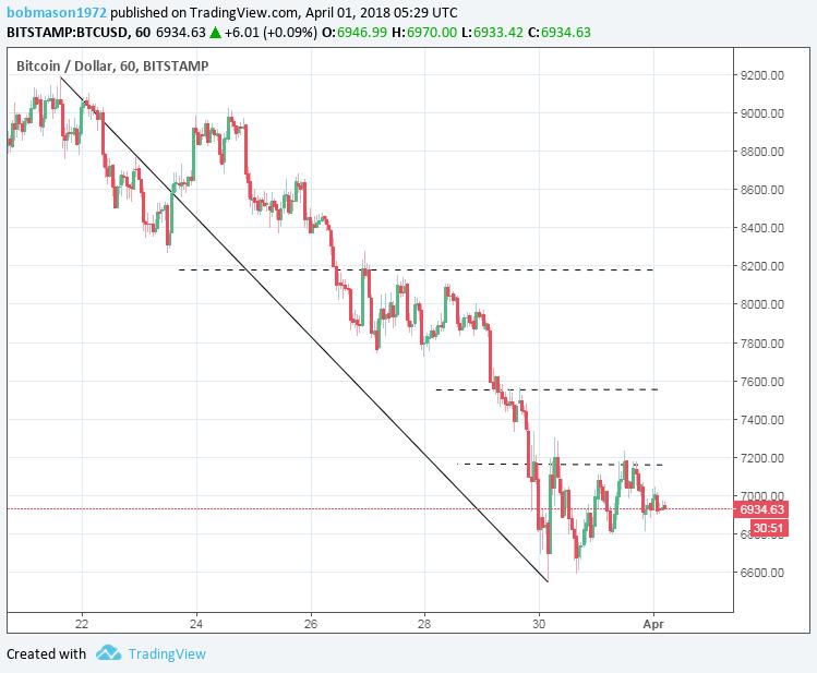 BTC/USD 01/04/18 Hourly Chart