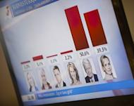 A TV screen shows the latest ballot results in the presidendtial elections at National Radio Iceland in Reykjavik, June 2012. Iceland's President Olafur Ragnar Grimsson is set for a record fifth term in office after facing down a challenge from a well-known television reporter who had a new baby on the campaign trail