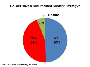 5 Charts Defining the Current State of Content Marketing image slide11