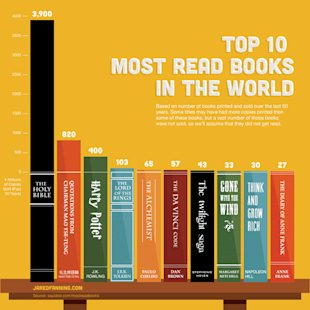 The Past & Future of Infographics image top 10 books infographic