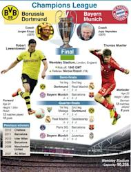 Graphic presentation of Saturday's Champions League final between Borussia Dortmund and Bayern Munich