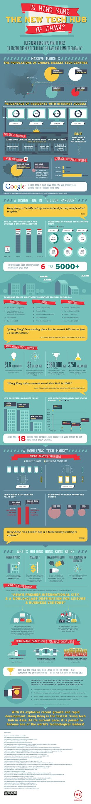 Is Hong Kong the New Tech Hub of China? Infographic image Infographic Final 500px