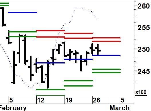 Cosa spiega le differenti performance di S&P ed Eurostoxx?