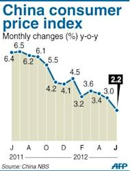 Graphic showing China's consumer price index, at 2.2 percent year-on-year in June