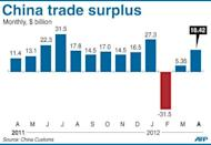 Graphic charting China's trade surplus, at $18.42 billion in April, the customs agency said Thursday