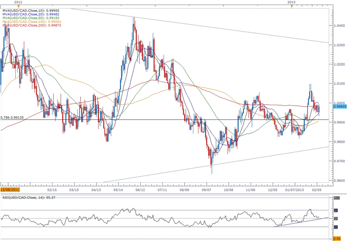 Forex_USDCAD-_Trading_Canada_Employment_Report_body_ScreenShot247.png, USD/CAD- Trading Canada Employment Report