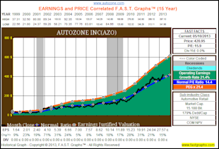 My Top 10 Fairly Valued Fast Growing Stocks image AZO1