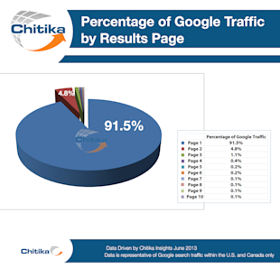 The Value of Ranking Position No. 1 in Google [New Study] image percentage of google traffic by results page chitika 2013