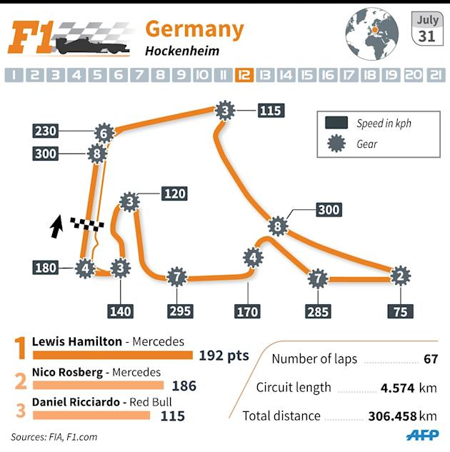 German Grand Prix: Hockenheim circuit