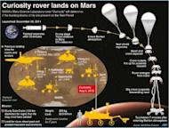 Graphic on NASA's Mars Science Laboratory landing, as well as previous touchdowns for rovers and landers on the Red Planet. Includes fact file on the new rover and its mission on Mars