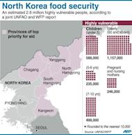 Graphic on North Korea's priority areas for food aid, and highly vulnerable groups. UN agencies Tuesday said the country's food output has improved but it is still struggling to eradicate malnutrition