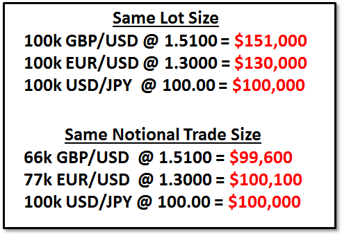 Notional_Value_Article_body_Picture_1.png, Understanding Forex Trade Sizes Using Notional Value