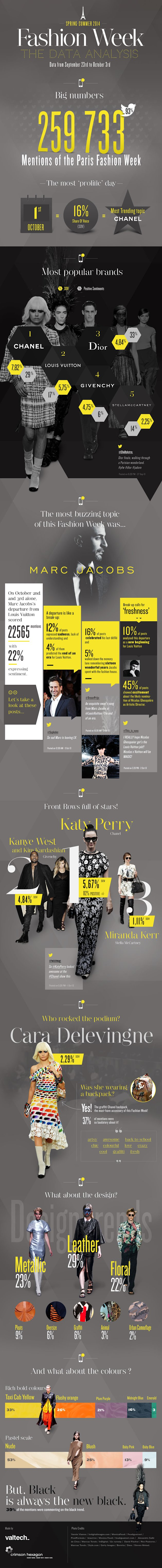 Runway Buzz: Social Media Analysis of Paris Fashion Week image valtech infographie fw2014 60