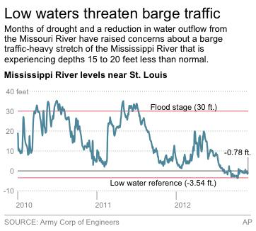 Drought threatens to close Mississippi to barges
