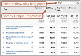 3 Content Optimization Questions That Google Analytics Can Answer image content optimization unique pageviews