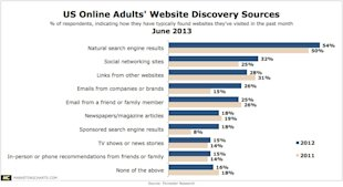 Why Search Still Matters image US Online Adults Website Discovery Sources marketingcharts1