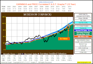 McKesson Corp: Fundamental Stock Research Analysis image MCK1