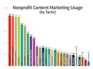Nonprofit Content Marketing Research: Successes and Challenges image content marketing nonprofit research UsageTactic