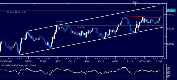 Forex_NZDUSD_Technical_Analysis_02.04.2013_body_Picture_1.png, NZD/USD Technical Analysis 02.04.2013