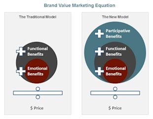 How Millennials Are Changing The Face Of Retail Shopping image Brand Value Marketing Equation graphic4