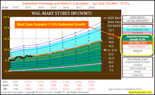 Calculating A Stock's Fair Value Based On Future Growth Expectations: Part 2A image WMTforecastoverride