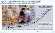 Graphic with revised Syrian death toll as Assad offers a 'national dialogue'