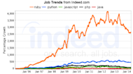 Developer's Corner: Ruby....The What, Why and When image jobgraph 300x166